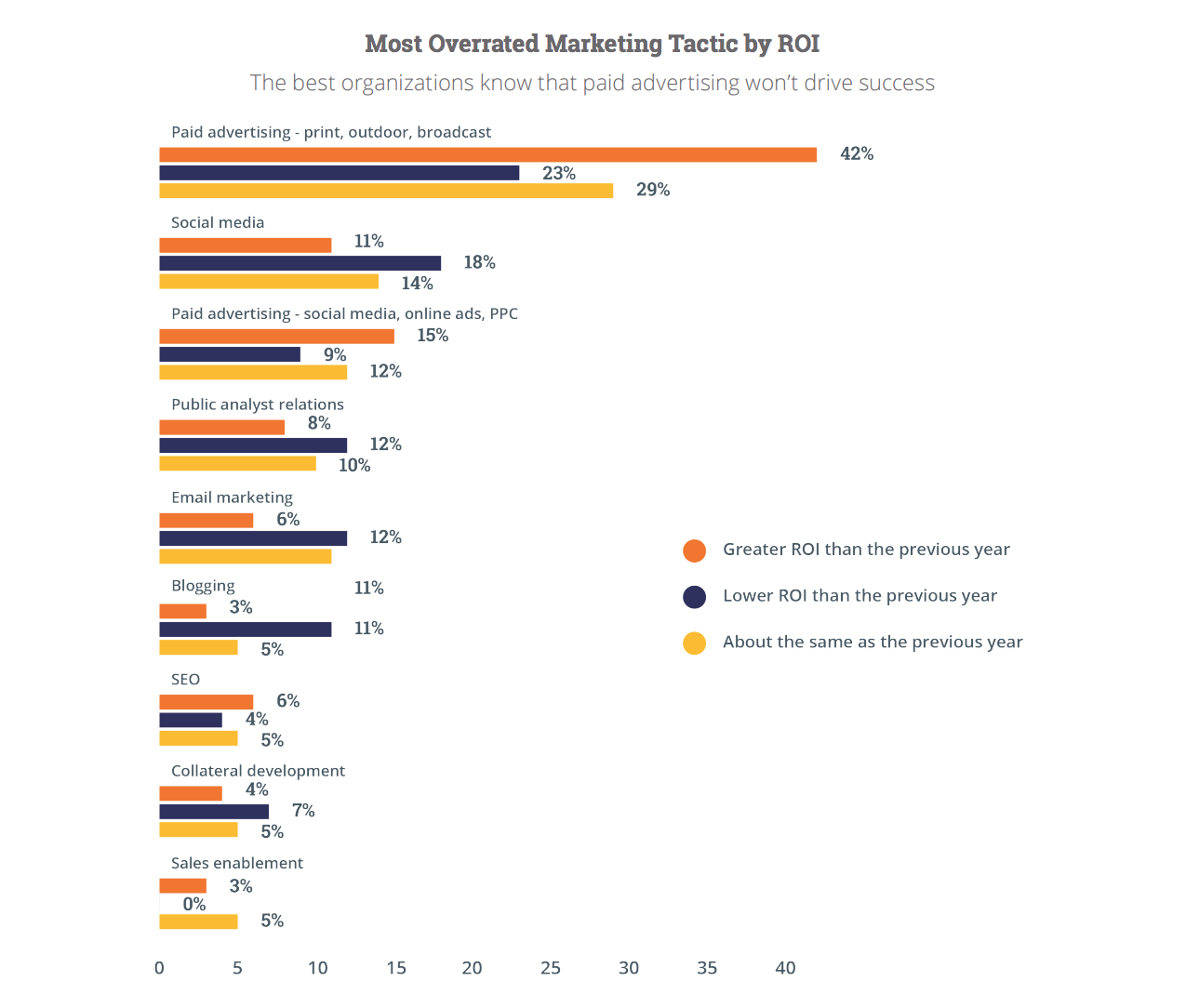 Most overrated marketing spend by ROI (chart)