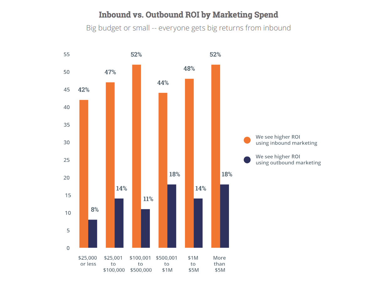 inbound vs outbound ROI (chart)