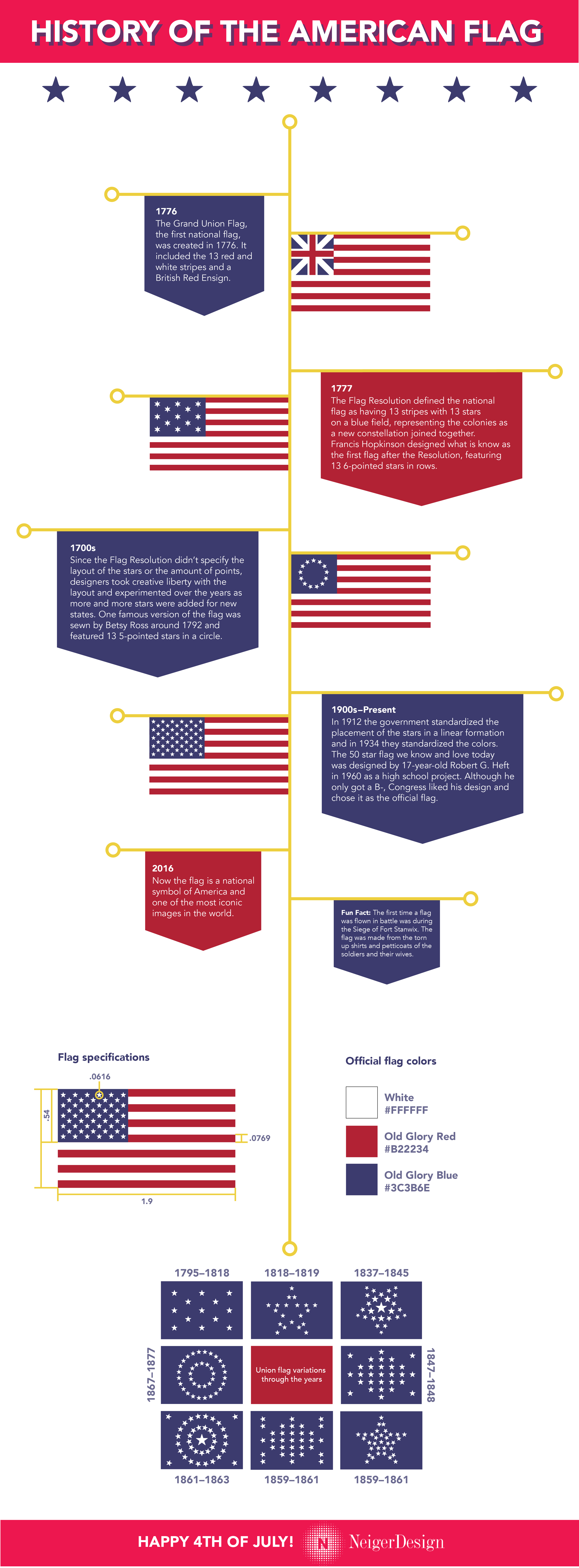 ND USFlag Infographicupdated