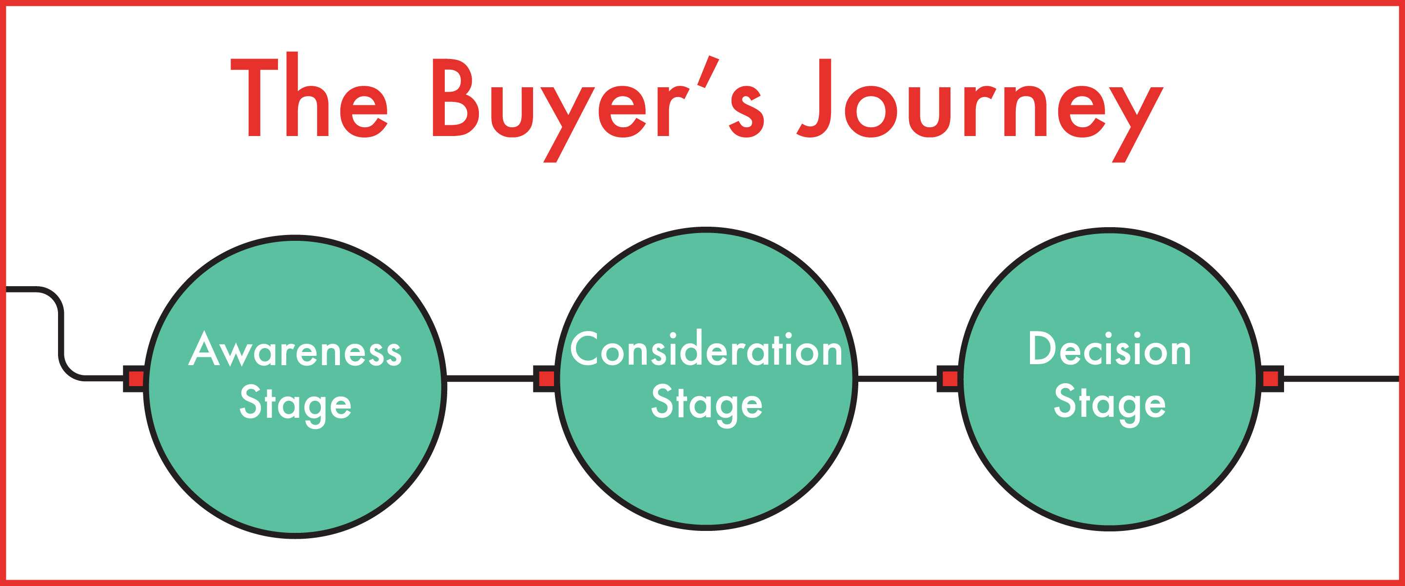 buyersjourneygraphic