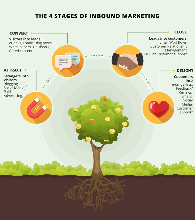Infographic on the Stages of Inbound Marketing