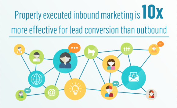 How Effective is Inbound Marketing