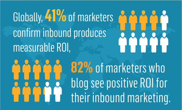 The ROI of Inbound Marketing