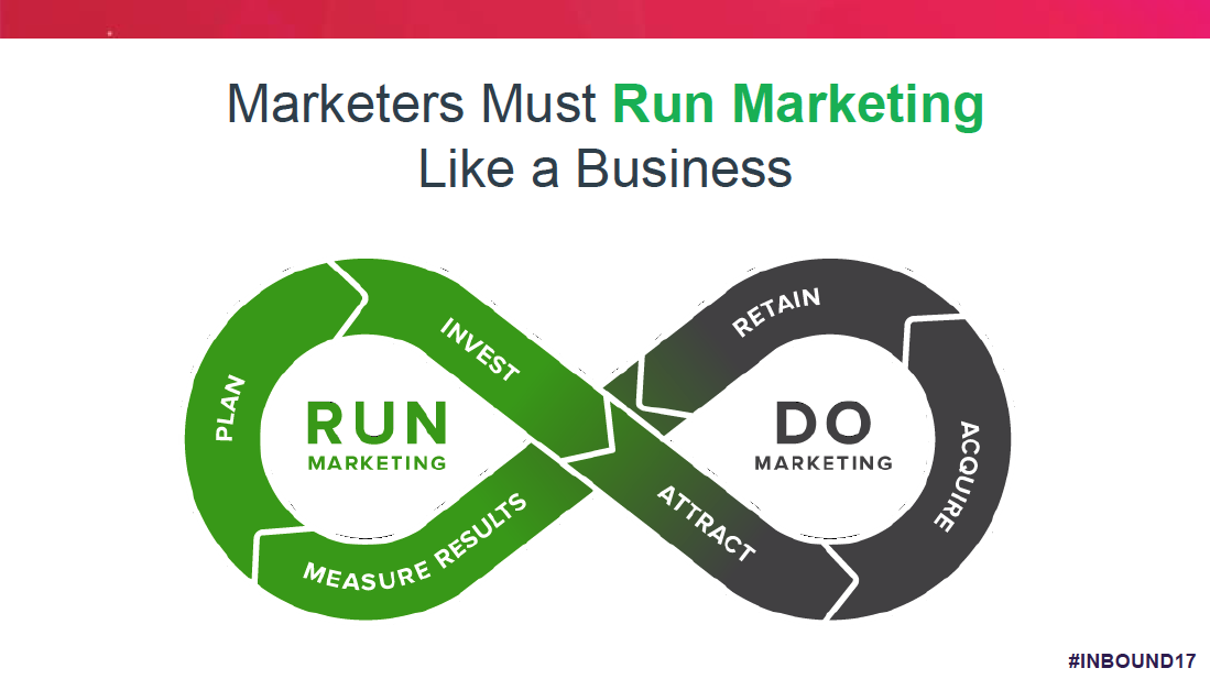 Marketers Must Run Marketing Like a Business
