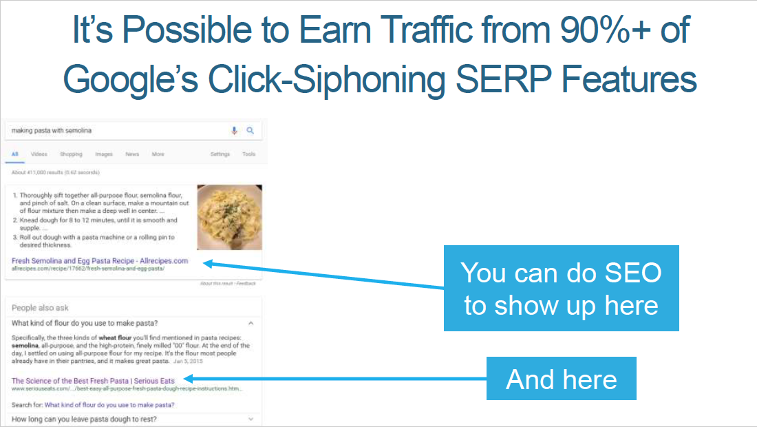 Rand Fishkin Moz INBOUND ranking on new Google SERP features