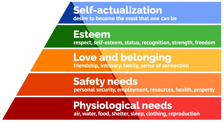 maslow hierarchy of needs marketing