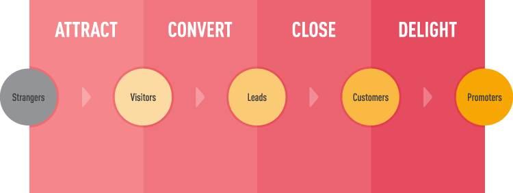 Inbound Methodology Infographic
