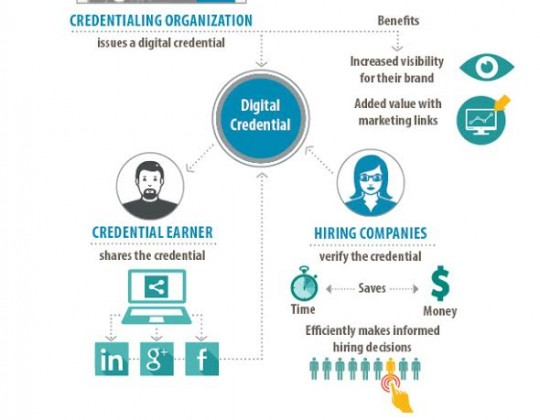 Digital Credentials and the Future You